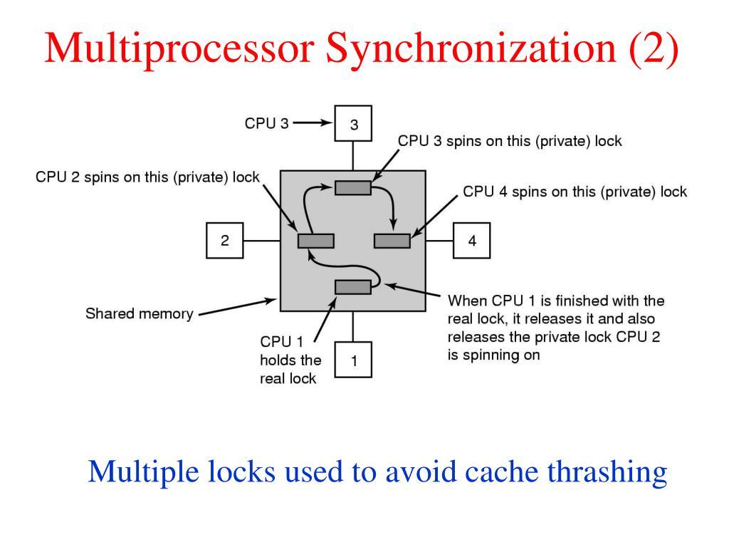 Multiprocessor Synchronization (2)