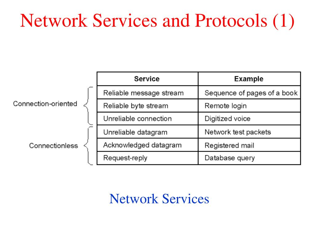 Network Services and Protocols (1)