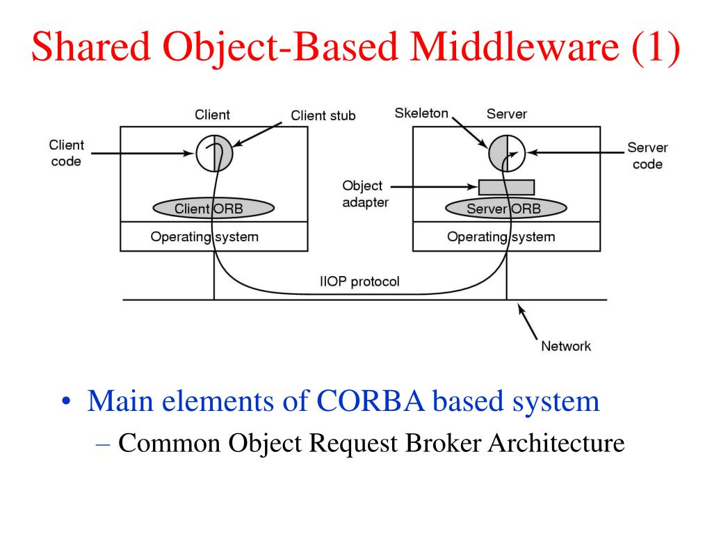 Shared Object-Based Middleware (1)