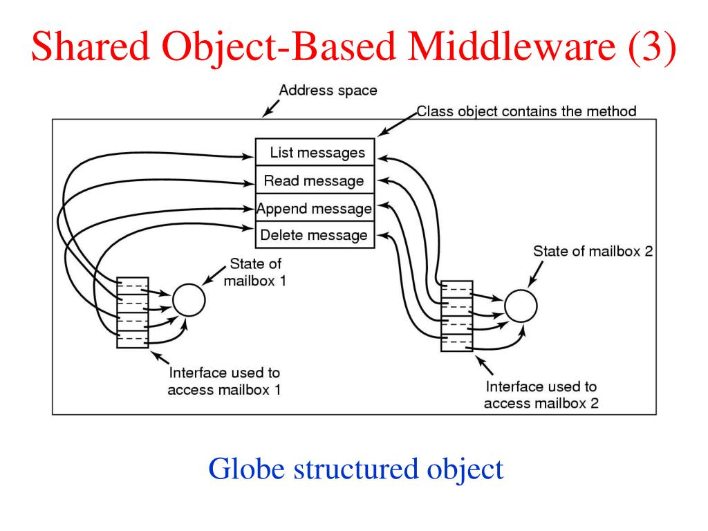 Shared Object-Based Middleware (3)