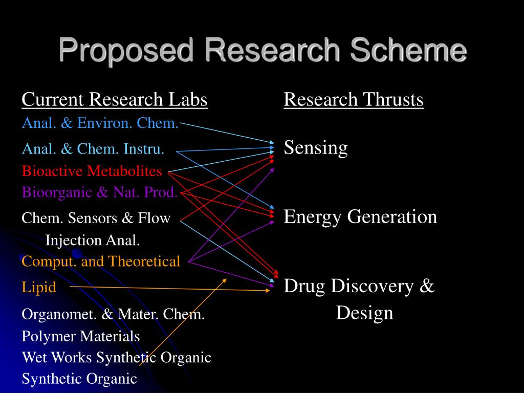 proposed research
