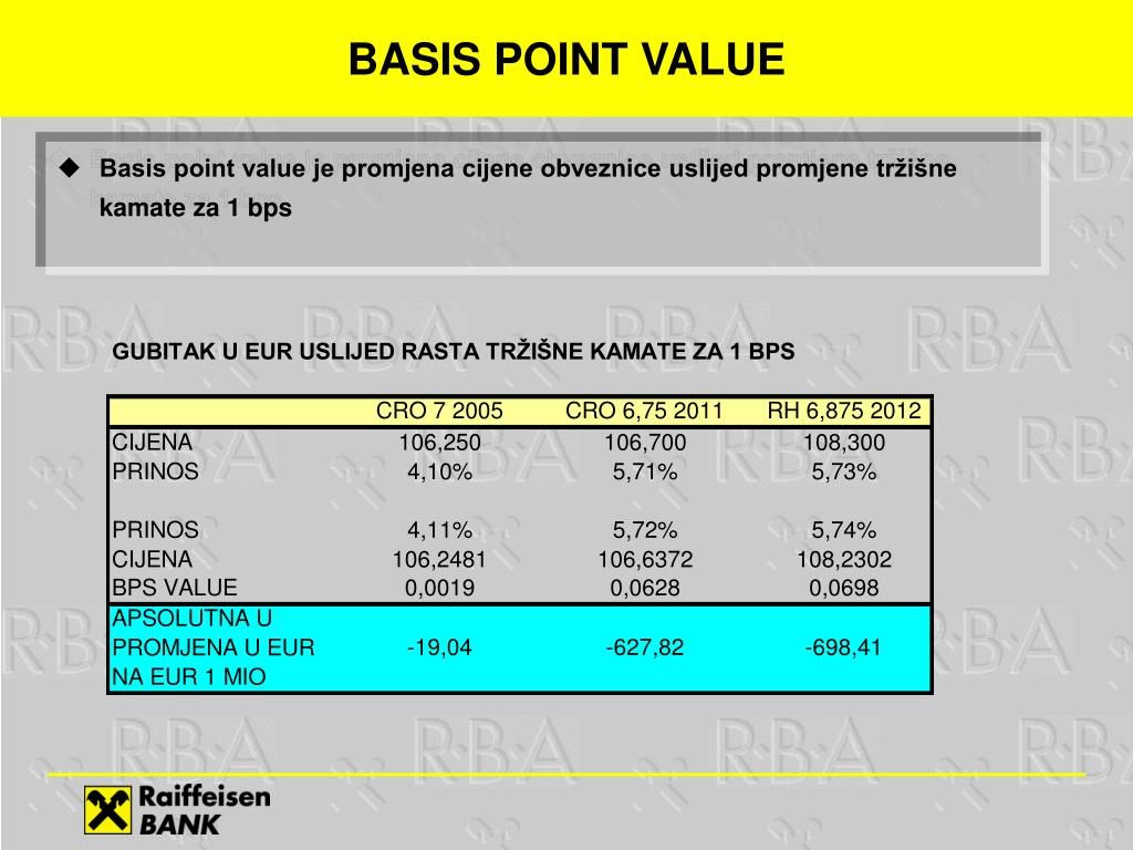 BASIS POINT VALUE