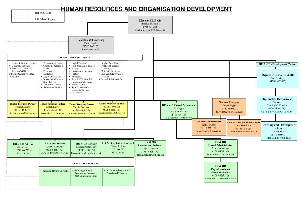 human resources and organization development Serves as official depository of inter-american treaties and their instruments of ratification, which the charter of the organization of american states assigns to the general secretariat.