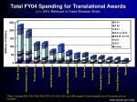 total fy04 spending for translational awards 25 relevant to these disease sites