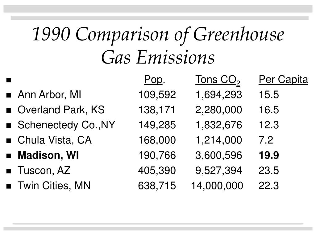 1990 Comparison of Greenhouse Gas Emissions
