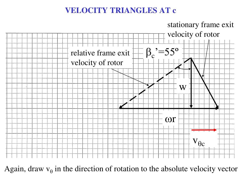 VELOCITY TRIANGLES AT c