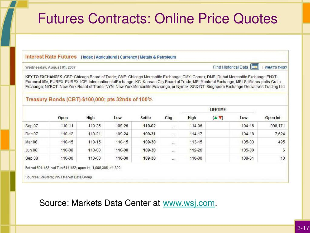 Futures Contracts: Online Price Quotes