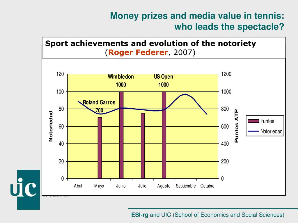Sport achievements and evolution of the notoriety