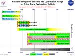 relative navigation sensors and operational range for orion crew exploration vehicle