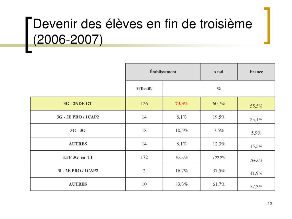 Devenir des élèves en fin de troisième (2006-2007)