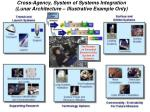 cross agency system of systems integration lunar architecture illustrative example only