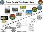 power surety task force history