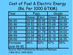 cost of fuel electric energy rs per 1000 gtkm