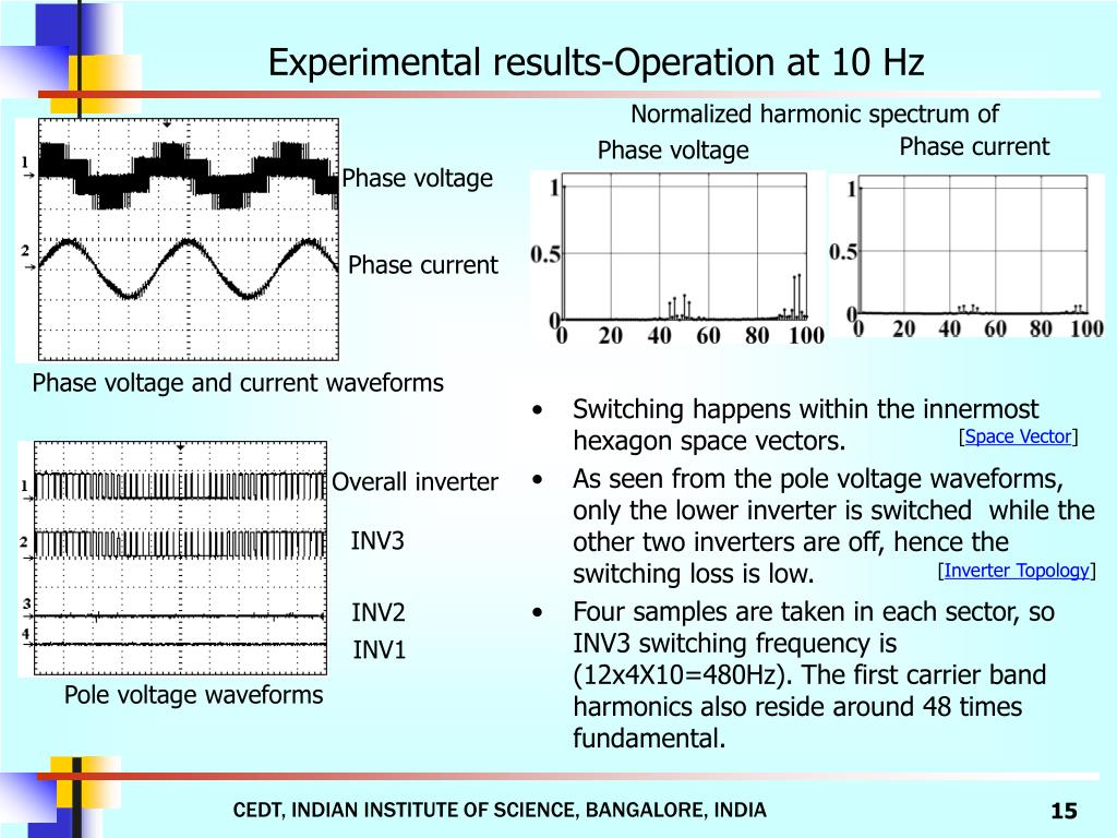 Experimental results-Operation at 10 Hz