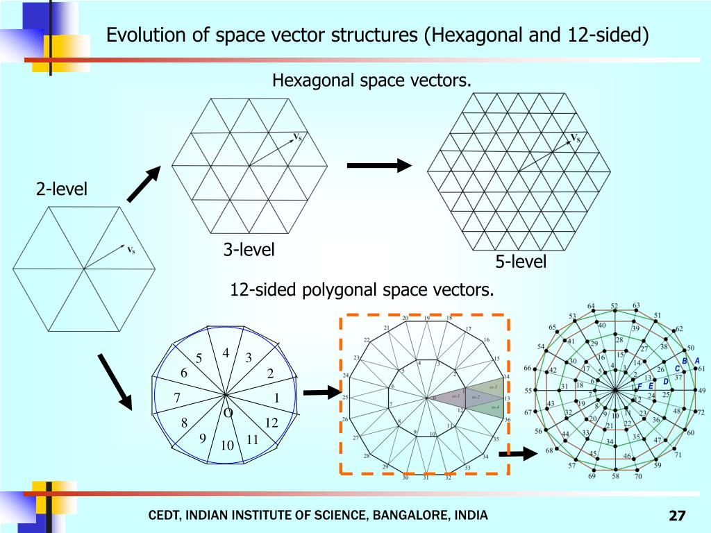 Evolution of space vector structures (Hexagonal and 12-sided)