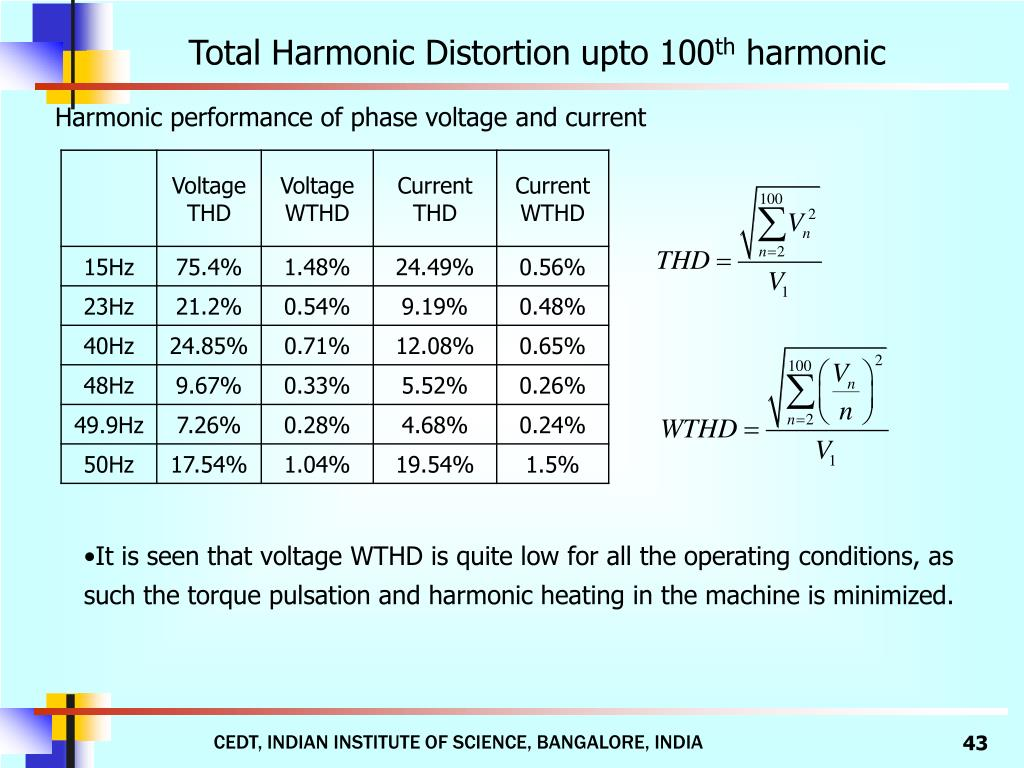 Total Harmonic Distortion upto 100