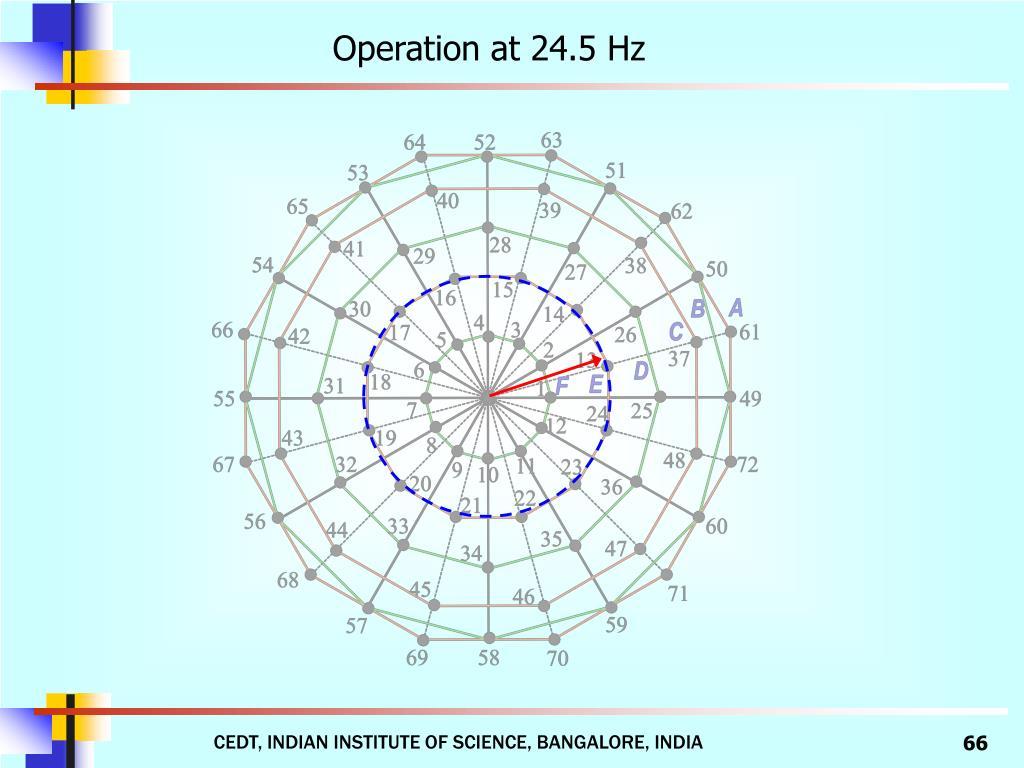 Operation at 24.5 Hz