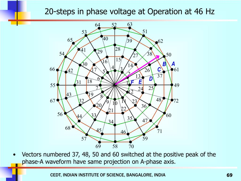 20-steps in phase voltage at Operation at 46 Hz