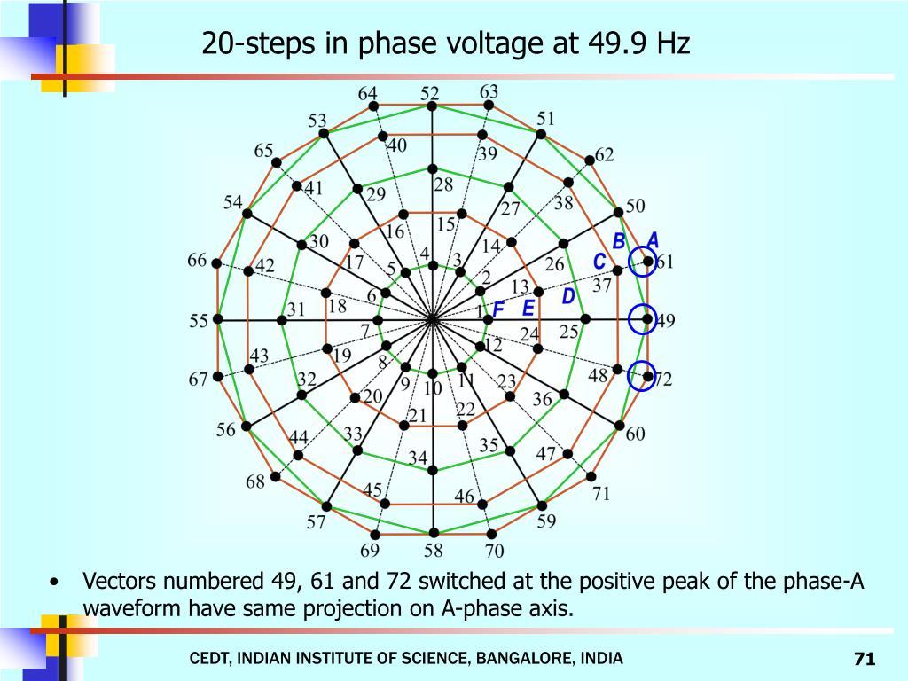 20-steps in phase voltage at 49.9 Hz