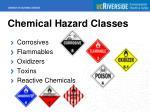 chemical hazard classes