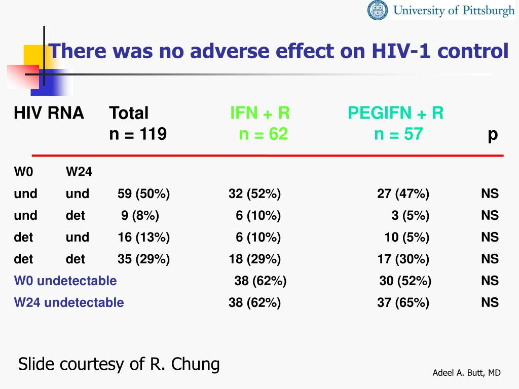 There was no adverse effect on HIV-1 control
