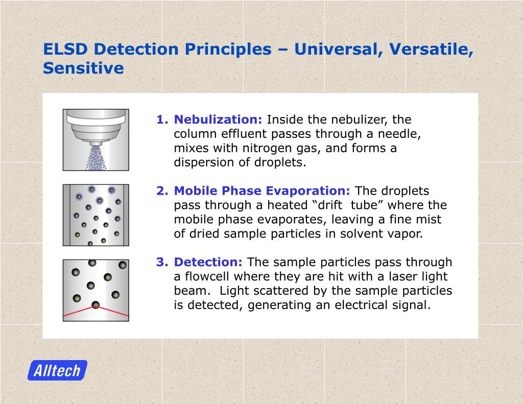 ELSD Detection Principles – Universal, Versatile, Sensitive