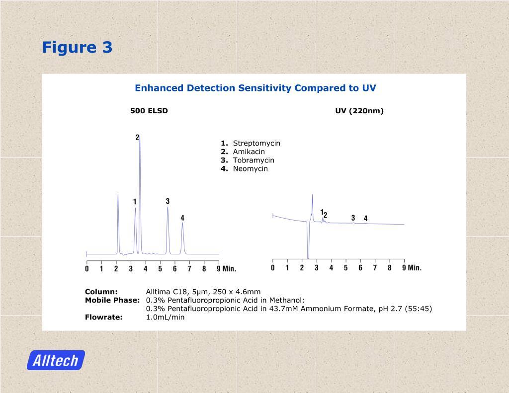Enhanced Detection Sensitivity Compared to UV