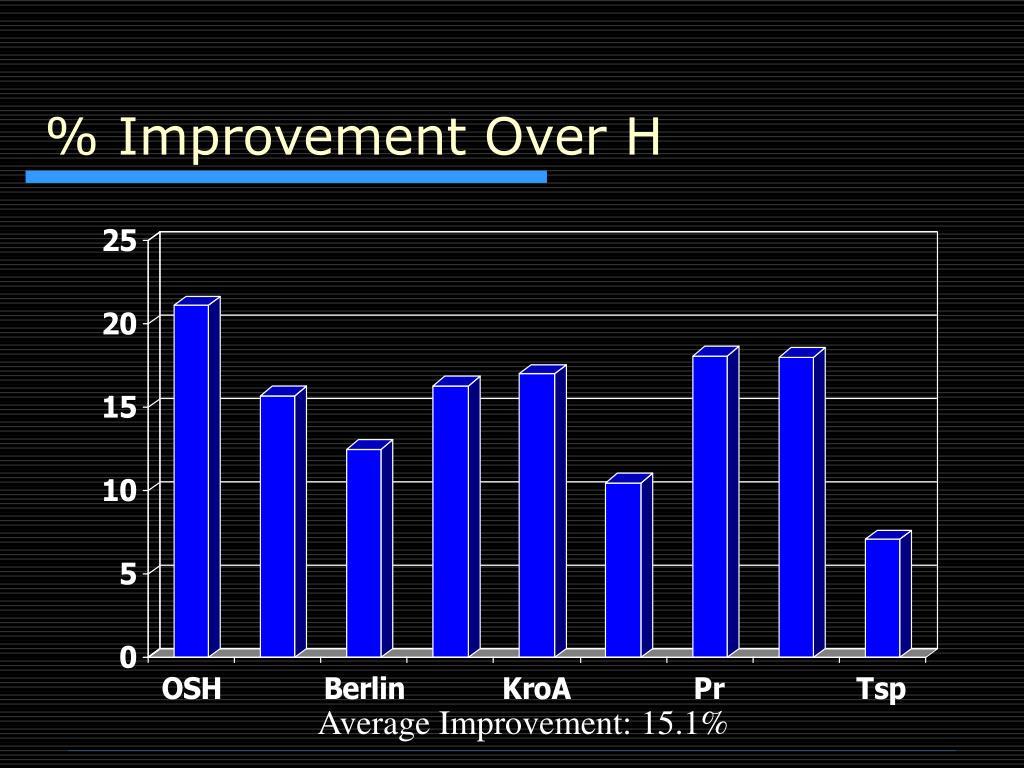 % Improvement Over H