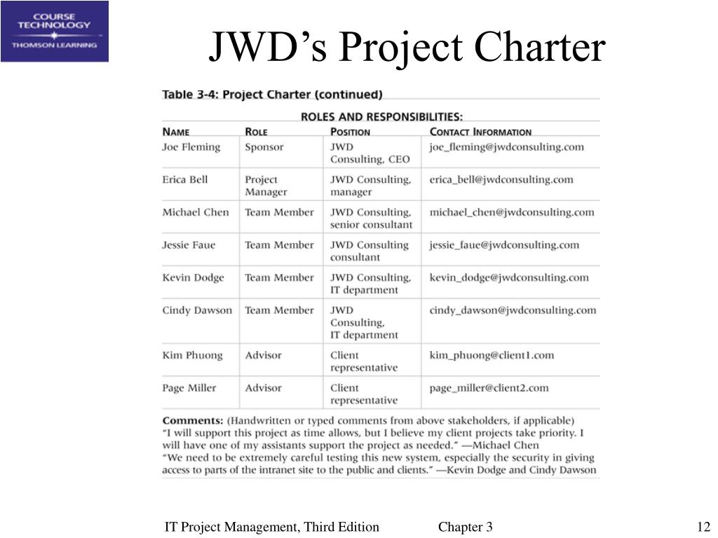 project charter pmi case study Key deliverables in project management: project organization the project charter will provide an overview of the how to develop a business case for a project.