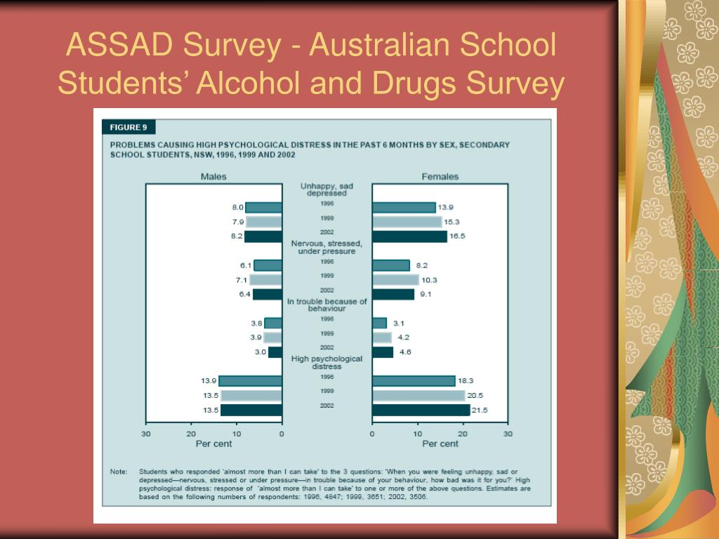 ASSAD Survey -
