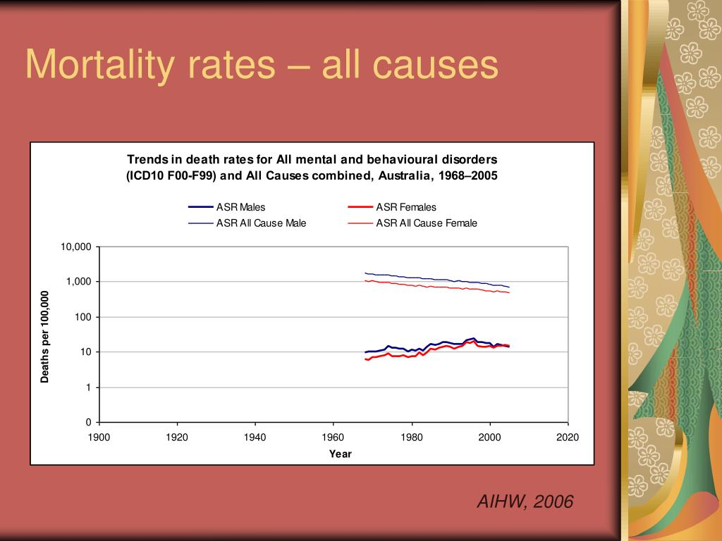 Mortality rates – all causes