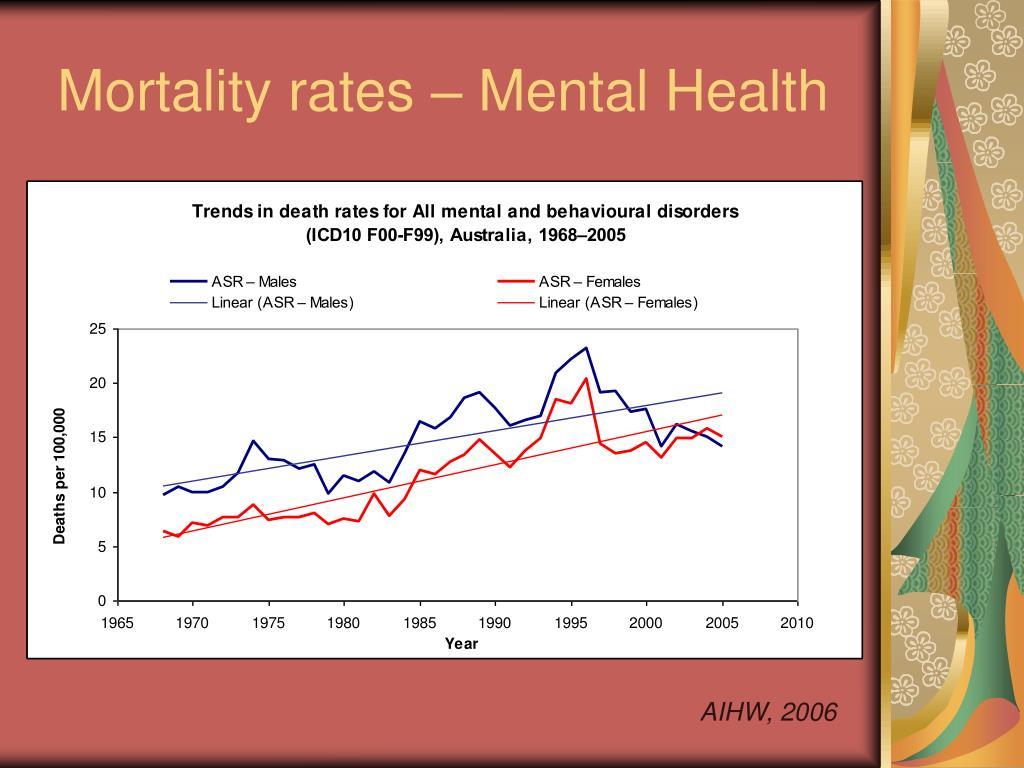 Mortality rates – Mental Health