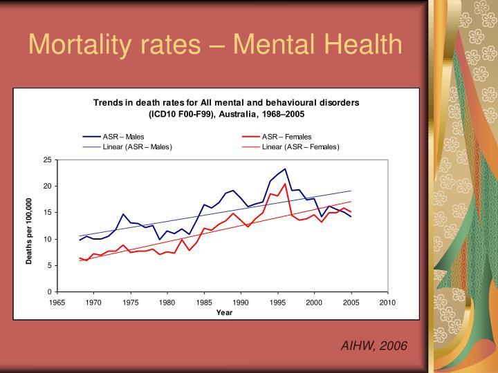 Mortality rates mental health