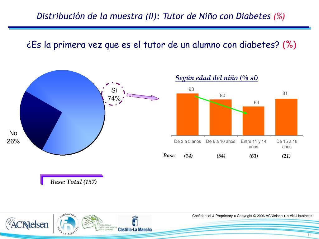 Distribución de la muestra (II): Tutor de Niño con Diabetes