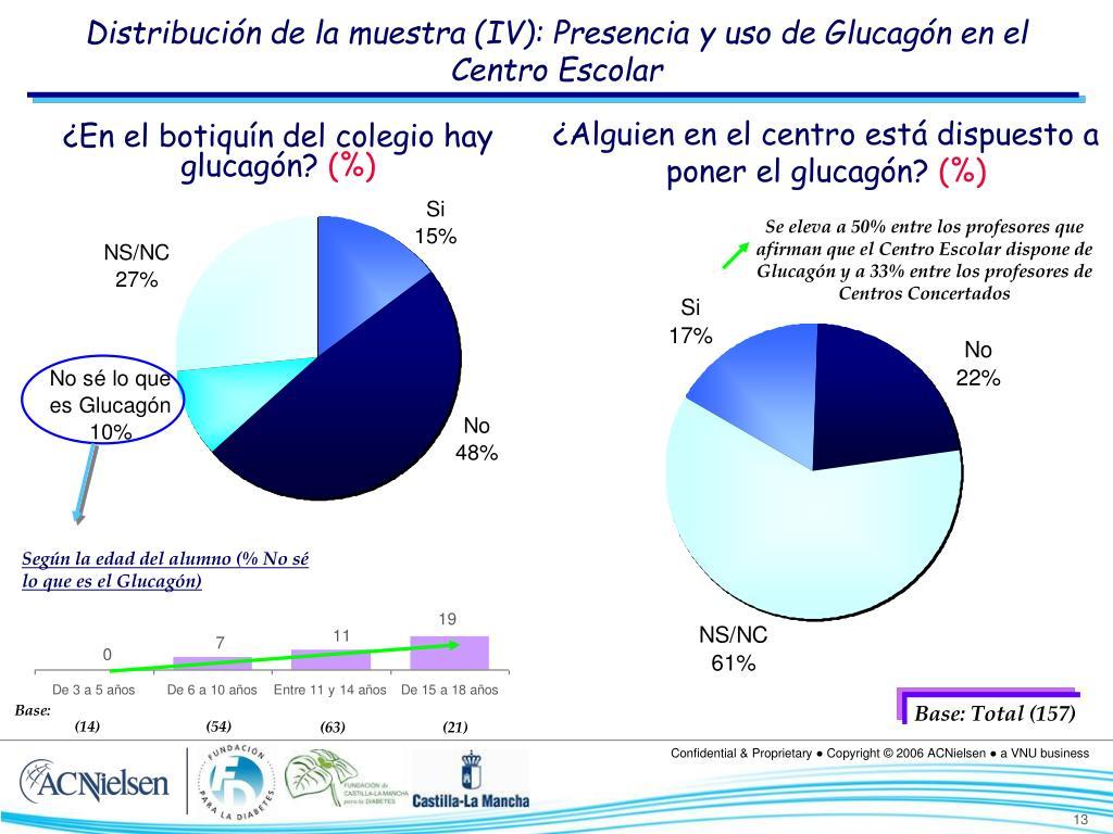Distribución de la muestra (IV): Presencia y uso de Glucagón en el Centro Escolar