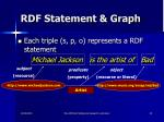 rdf statement graph