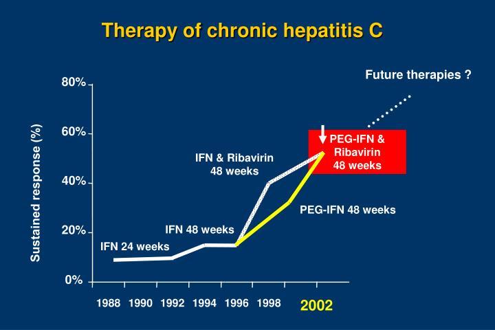 Therapy of chronic hepatitis C