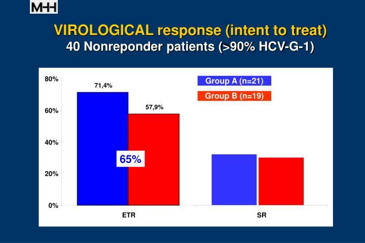 VIROLOGICAL response (intent to treat)