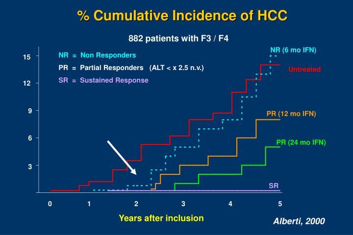 % Cumulative Incidence of HCC