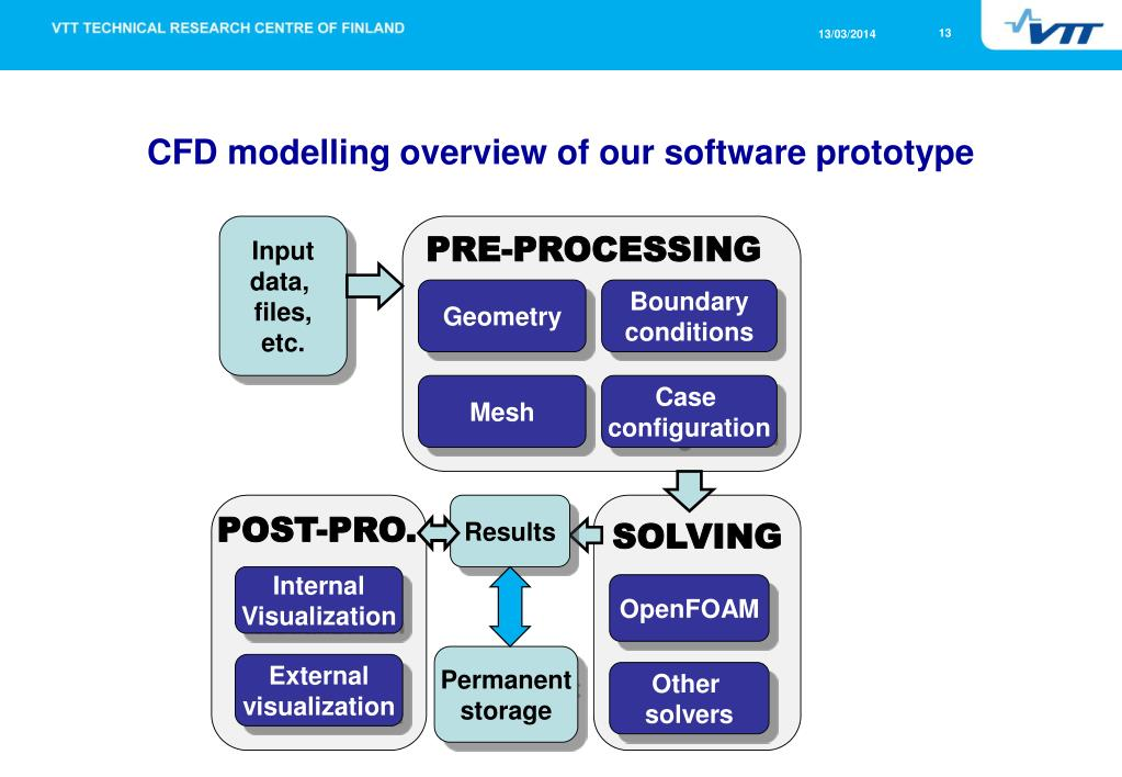 PPT - CFD Modelling as an Integrated Part of Multi-Level