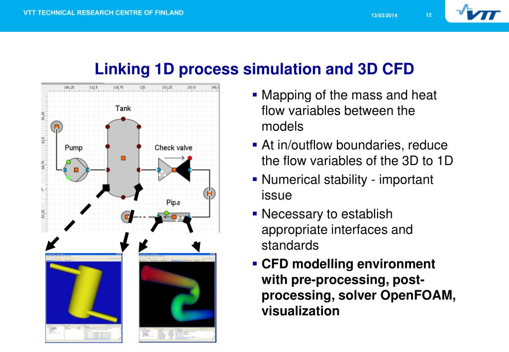 PPT - CFD Modelling as an Integrated Part of Multi-Level Simulation