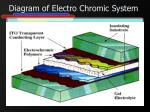 diagram of electro chromic system
