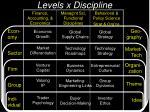 levels x discipline