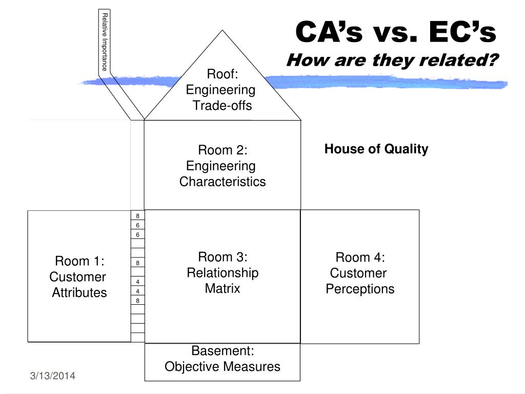 CA's vs. EC's