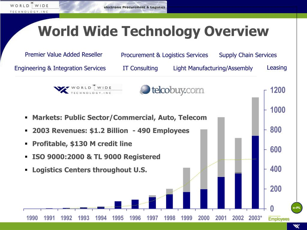 world wide technology overview l.