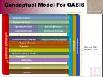 conceptual model for oasis46