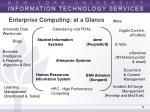 enterprise computing at a glance
