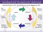 real world itil its the its service cycle mapped to itil