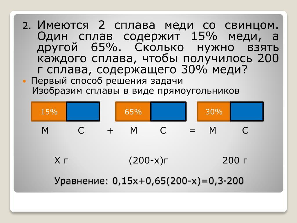 Имеются 2 сплава меди со свинцом. Один сплав содержит 15% меди, а другой 65%. Сколько нужно взять каждого сплава, чтобы получилось 200 г сплава, содержащего 30% меди?