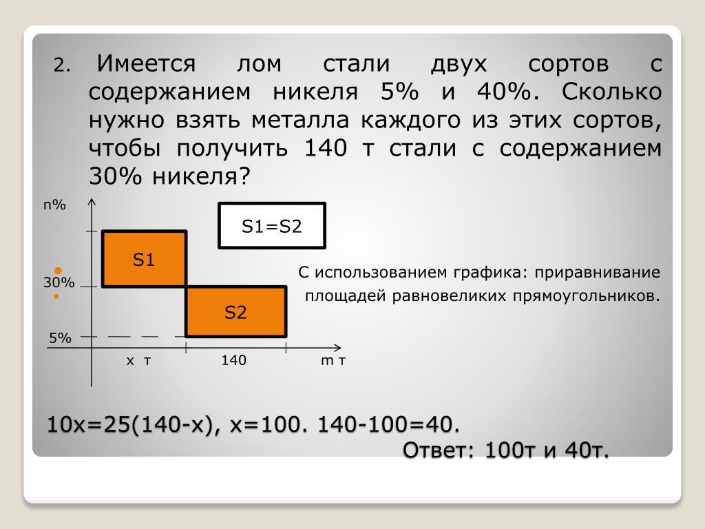 Имеется лом стали двух сортов с содержанием никеля 5% и 40%. Сколько нужно взять металла каждого из этих сортов, чтобы получить 140 т стали с содержанием 30% никеля?